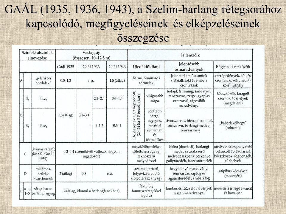 GAÁL (1935, 1936, 1943), a Szelim-barlang rétegsorához kapcsolódó, megfigyeléseinek és elképzeléseinek összegzése