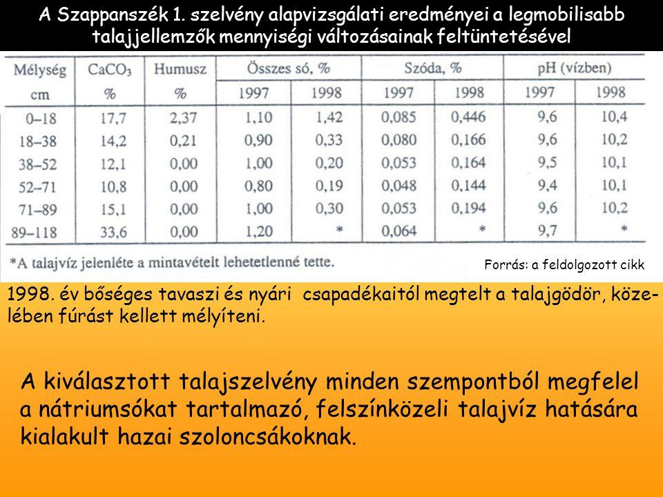 A Szappanszék 1. szelvény alapvizsgálati eredményei a legmobilisabb talajjellemzők mennyiségi változásainak feltüntetésével 1998. év bőséges tavaszi é