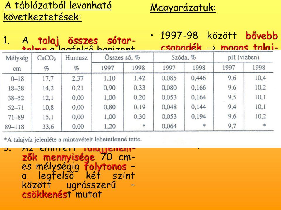A táblázatból levonható következtetések: talaj összes sótar- talma csökkent 1.A talaj összes sótar- talma a legfelső horizont kivételével jelentősen – harmadára-ötödére – csökkent megnőtt a szóda-tartalom a pH 2.Minden szintben nagy- mértékben megnőtt a szóda-tartalom, s ezzel párhuzamosan bő 0,5 (legfelül csaknem 1) értékponttal a pH talajjellem- zők mennyisége folytonos csökkenés 3.Az említett talajjellem- zők mennyisége 70 cm- es mélységig folytonos – a legfelső két szint között ugrásszerű – csökkenést mutat Magyarázatuk: bővebb csapadékmagas talaj- vízállás szóda kapilláris zóna1997-98 között bővebb csapadék → magas talaj- vízállás, ezért a sók többsége oldatba került, legtovább a szóda marad oldatban, amit a kapilláris zóna emelt vissza a felső talajszelvénybe.