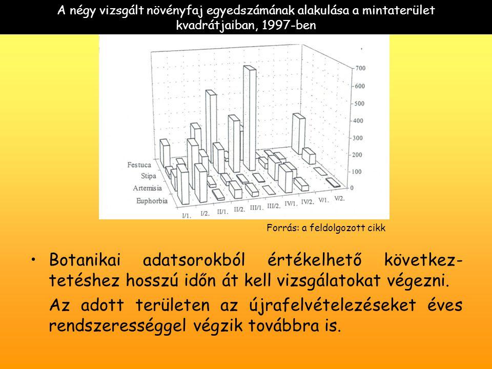 A négy vizsgált növényfaj egyedszámának alakulása a mintaterület kvadrátjaiban, 1997-ben Botanikai adatsorokból értékelhető következ- tetéshez hosszú időn át kell vizsgálatokat végezni.