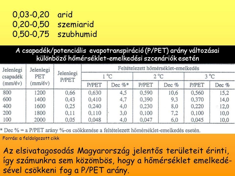 0,03-0,20 arid 0,20-0,50 szemiarid 0,50-0,75 szubhumid A csapadék/potenciális evapotranspiráció (P/PET) arány változásai különböző hőmérséklet-emelkedési szcenáriók esetén Az elsivatagosodás Magyarország jelentős területeit érinti, így számunkra sem közömbös, hogy a hőmérséklet emelkedé- sével csökkeni fog a P/PET arány.