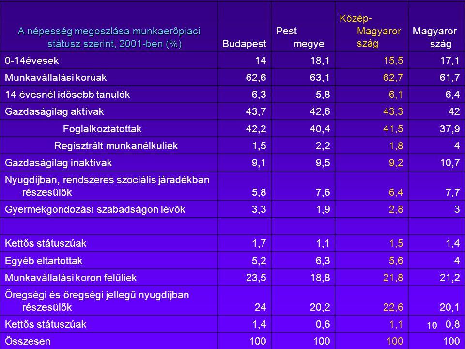 10 A népesség megoszlása munkaerőpiaci státusz szerint, 2001-ben (%) A népesség megoszlása munkaerőpiaci státusz szerint, 2001-ben (%) Budapest Pest m