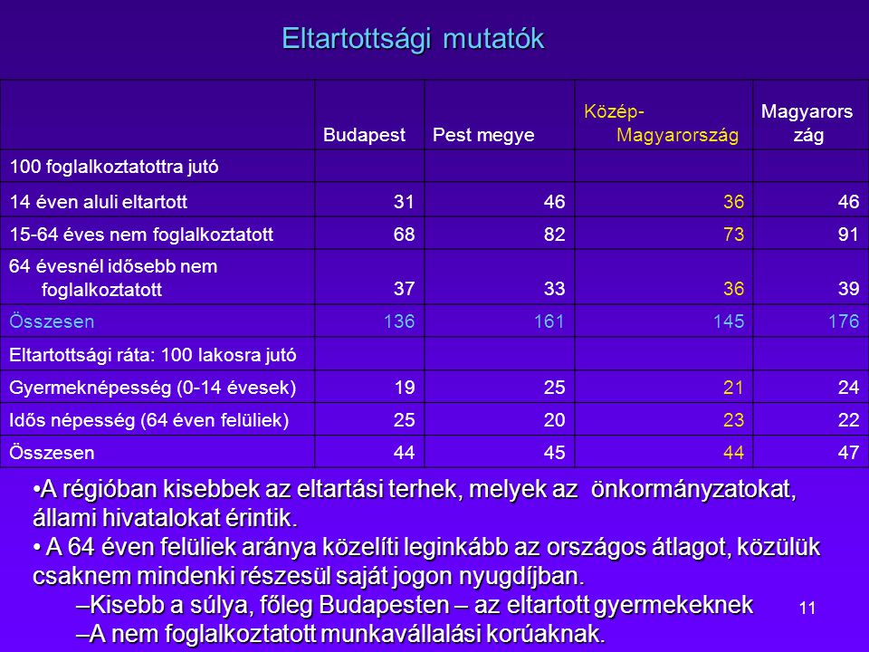 11 Eltartottsági mutatók BudapestPest megye Közép- Magyarország Magyarors zág 100 foglalkoztatottra jutó 14 éven aluli eltartott31463646 15-64 éves ne
