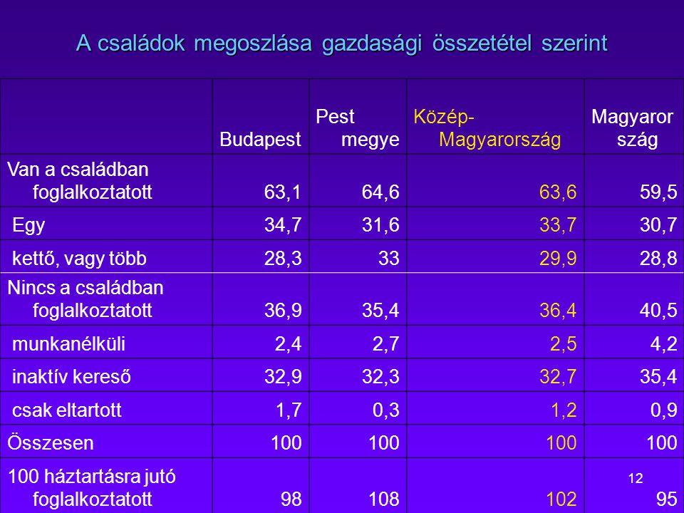 12 A családok megoszlása gazdasági összetétel szerint Budapest Pest megye Közép- Magyarország Magyaror szág Van a családban foglalkoztatott63,164,663,