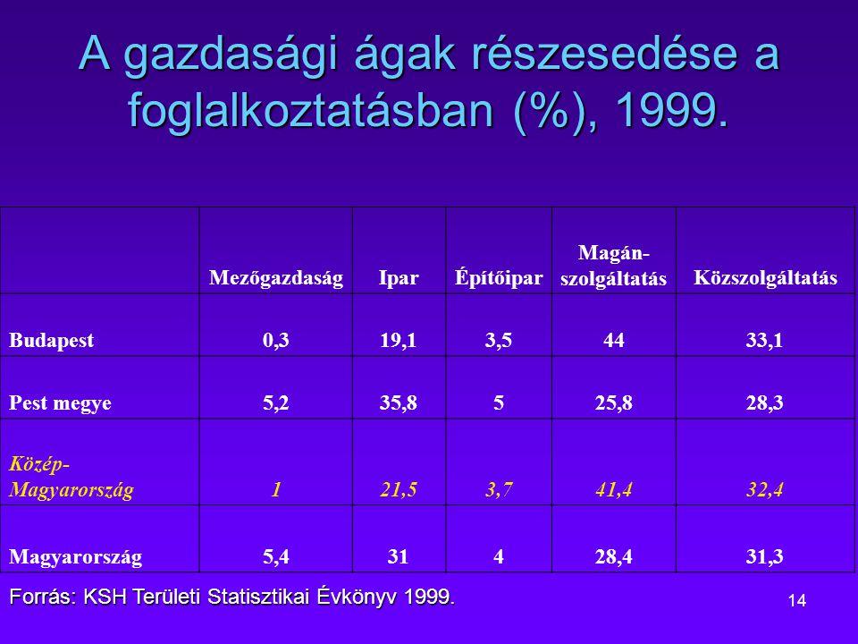 14 A gazdasági ágak részesedése a foglalkoztatásban (%), 1999. MezőgazdaságIparÉpítőipar Magán- szolgáltatásKözszolgáltatás Budapest0,319,13,54433,1 P