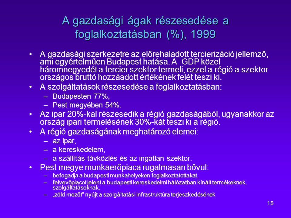 15 A gazdasági ágak részesedése a foglalkoztatásban (%), 1999 A gazdasági szerkezetre az előrehaladott tercierizáció jellemző, ami egyértelműen Budape