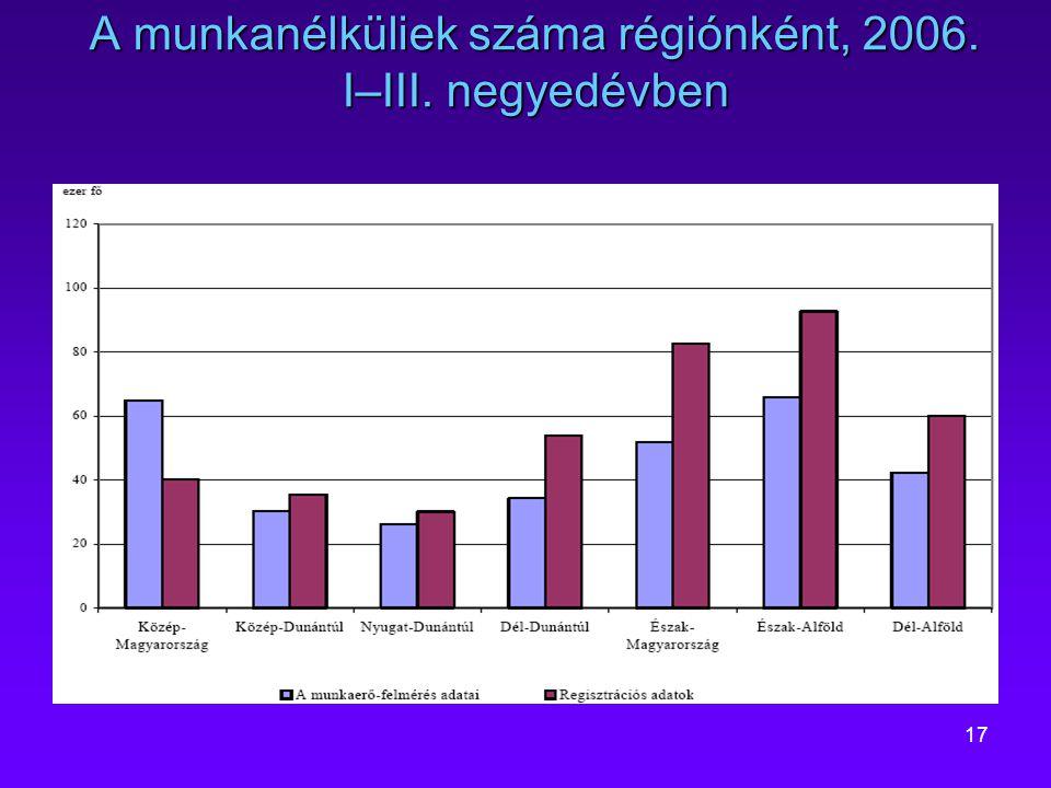 17 A munkanélküliek száma régiónként, 2006. I–III. negyedévben