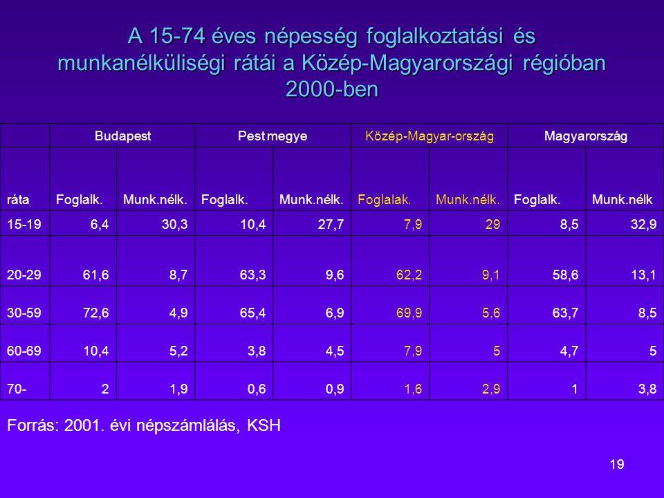 19 A 15-74 éves népesség foglalkoztatási és munkanélküliségi rátái a Közép-Magyarországi régióban 2000-ben Forrás: 2001. évi népszámlálás, KSH Budapes
