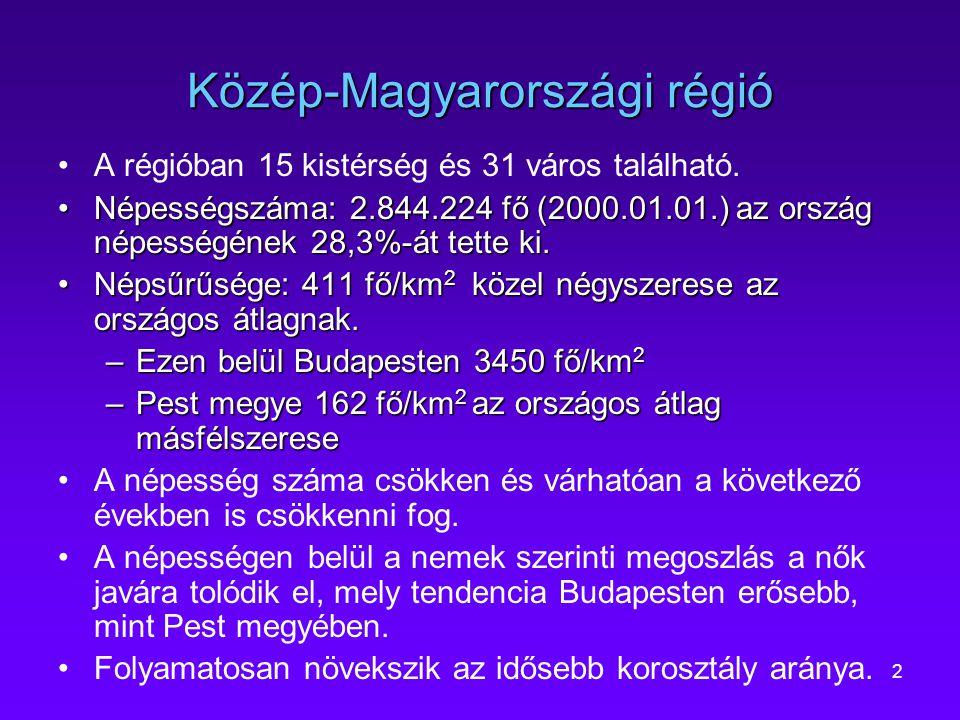 2 Közép-Magyarországi régió A régióban 15 kistérség és 31 város található. Népességszáma: 2.844.224 fő (2000.01.01.) az ország népességének 28,3%-át t