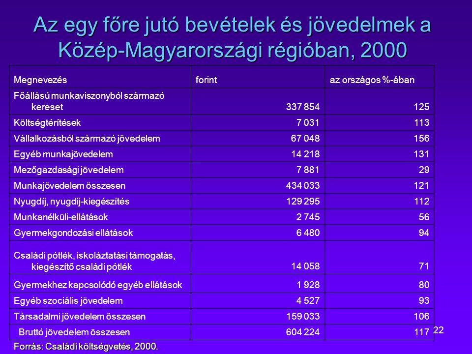 22 Az egy főre jutó bevételek és jövedelmek a Közép-Magyarországi régióban, 2000 Megnevezésforintaz országos %-ában Főállású munkaviszonyból származó