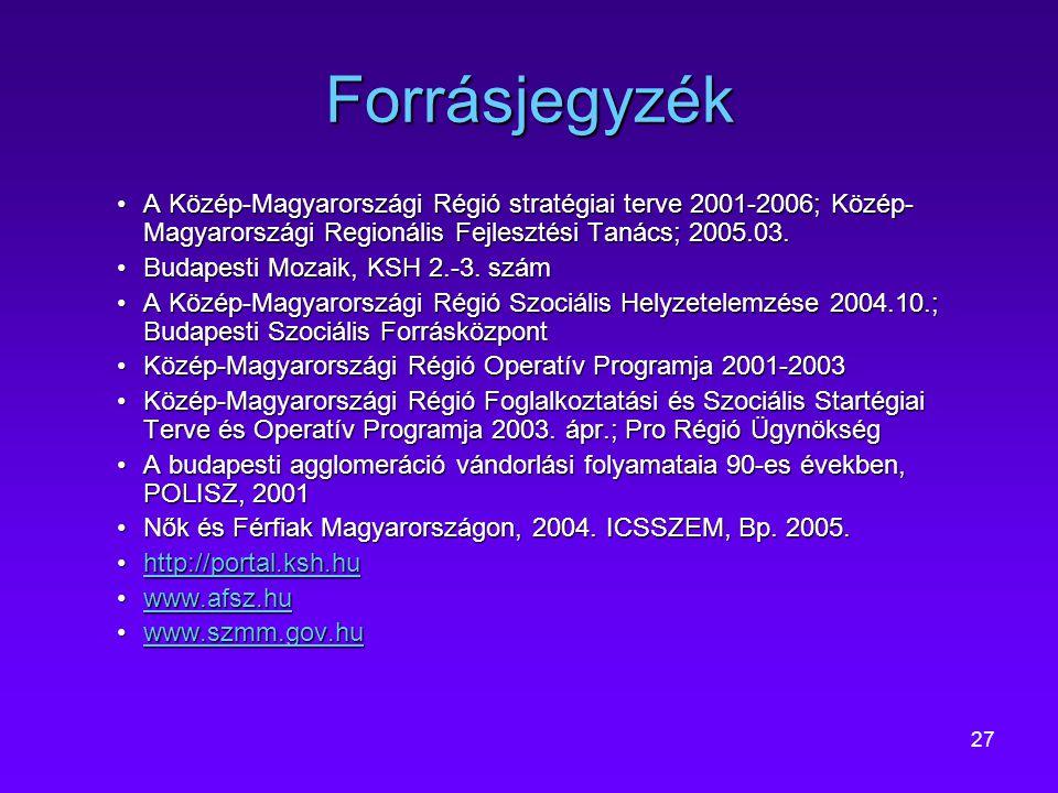 27 Forrásjegyzék A Közép-Magyarországi Régió stratégiai terve 2001-2006; Közép- Magyarországi Regionális Fejlesztési Tanács; 2005.03.A Közép-Magyarors
