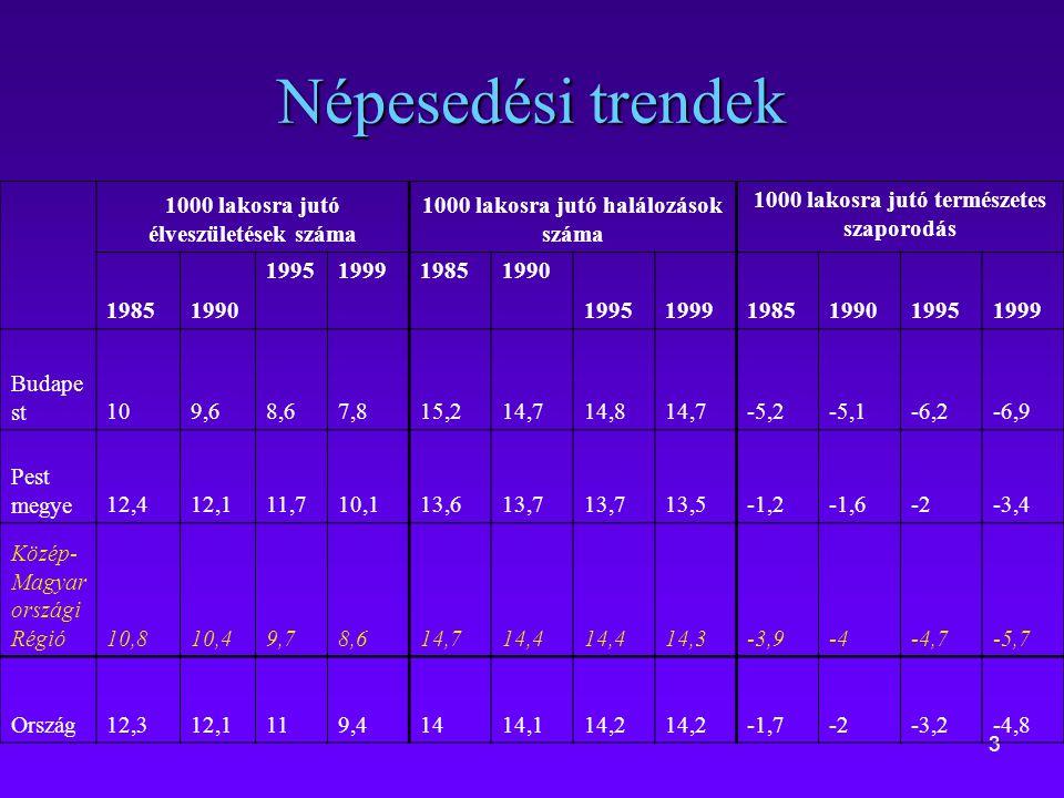 3 Népesedési trendek 1000 lakosra jutó élveszületések száma 1000 lakosra jutó halálozások száma 1000 lakosra jutó természetes szaporodás 19851990 1995