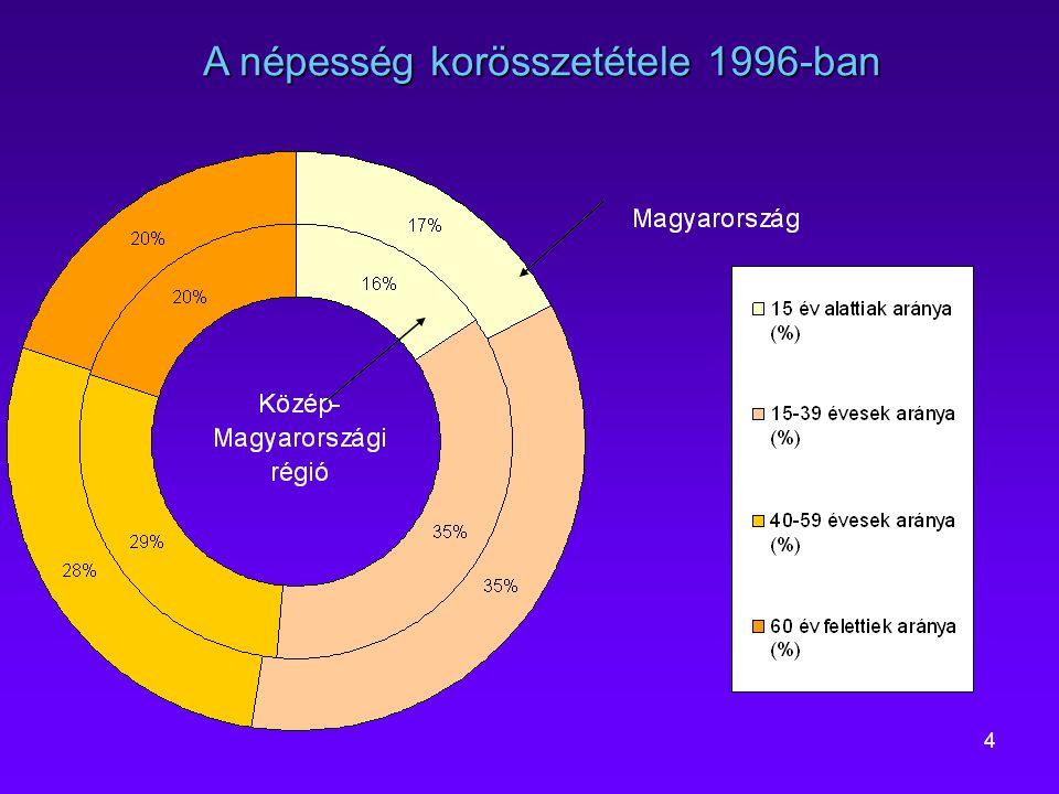 4 A népesség korösszetétele 1996-ban