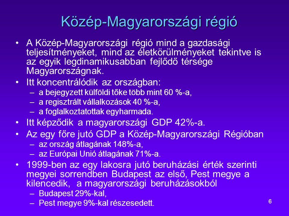 6 Közép-Magyarországi régió A Közép-Magyarországi régió mind a gazdasági teljesítményeket, mind az életkörülményeket tekintve is az egyik legdinamikus
