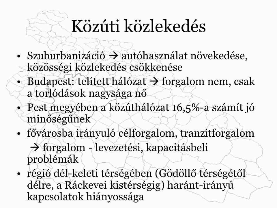 Közúti közlekedés Szuburbanizáció  autóhasználat növekedése, közösségi közlekedés csökkenése Budapest: telített hálózat  forgalom nem, csak a torlódások nagysága nő Pest megyében a közúthálózat 16,5%-a számít jó minőségűnek fővárosba irányuló célforgalom, tranzitforgalom  forgalom - levezetési, kapacitásbeli problémák régió dél-keleti térségében (Gödöllő térségétől délre, a Ráckevei kistérségig) haránt-irányú kapcsolatok hiányossága
