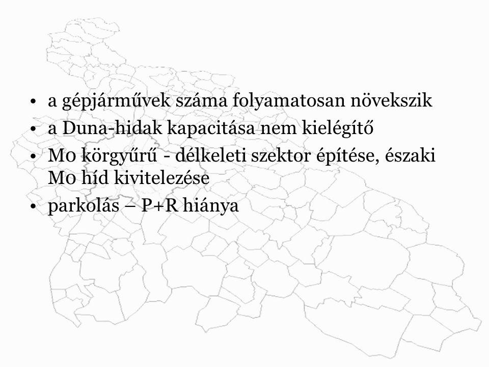 a gépjárművek száma folyamatosan növekszik a Duna-hidak kapacitása nem kielégítő M0 körgyűrű - délkeleti szektor építése, északi M0 híd kivitelezése parkolás – P+R hiánya