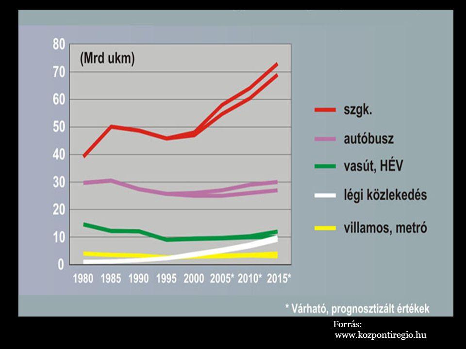 Forrás: www.kozpontiregio.hu