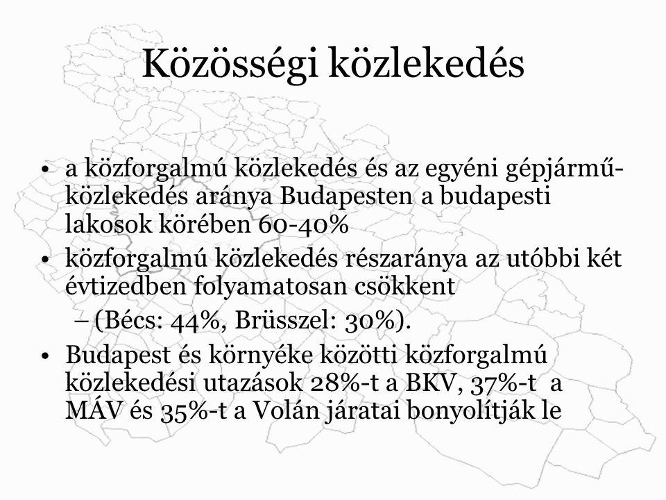 Közösségi közlekedés a közforgalmú közlekedés és az egyéni gépjármű- közlekedés aránya Budapesten a budapesti lakosok körében 60-40% közforgalmú közlekedés részaránya az utóbbi két évtizedben folyamatosan csökkent –(Bécs: 44%, Brüsszel: 30%).