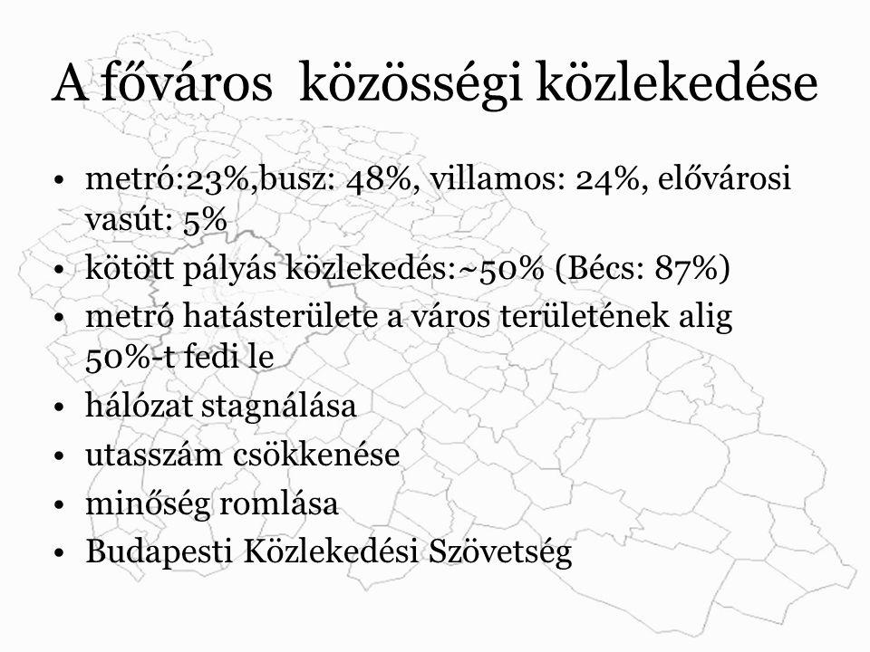 A főváros közösségi közlekedése metró:23%,busz: 48%, villamos: 24%, elővárosi vasút: 5% kötött pályás közlekedés:~50% (Bécs: 87%) metró hatásterülete a város területének alig 50%-t fedi le hálózat stagnálása utasszám csökkenése minőség romlása Budapesti Közlekedési Szövetség