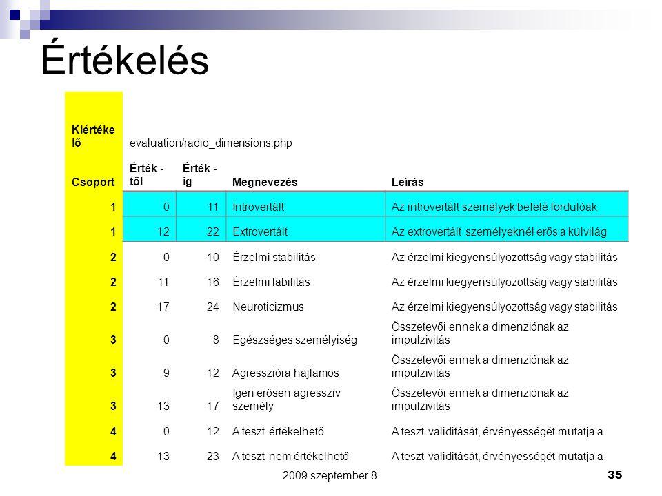 2009 szeptember 8.35 Értékelés Kiértéke lőevaluation/radio_dimensions.php Csoport Érték - től Érték - igMegnevezésLeírás 1011IntrovertáltAz introvertált személyek befelé fordulóak 11222ExtrovertáltAz extrovertált személyeknél erős a külvilág 2010Érzelmi stabilitásAz érzelmi kiegyensúlyozottság vagy stabilitás 21116Érzelmi labilitásAz érzelmi kiegyensúlyozottság vagy stabilitás 21724NeuroticizmusAz érzelmi kiegyensúlyozottság vagy stabilitás 308Egészséges személyiség Összetevői ennek a dimenziónak az impulzivitás 3912Agresszióra hajlamos Összetevői ennek a dimenziónak az impulzivitás 31317 Igen erősen agresszív személy Összetevői ennek a dimenziónak az impulzivitás 4012A teszt értékelhetőA teszt validitását, érvényességét mutatja a 41323A teszt nem értékelhetőA teszt validitását, érvényességét mutatja a