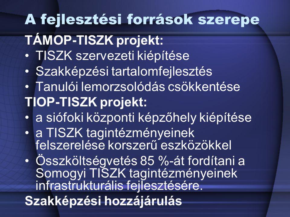 A fejlesztési források szerepe TÁMOP-TISZK projekt: TISZK szervezeti kiépítése Szakképzési tartalomfejlesztés Tanulói lemorzsolódás csökkentése TIOP-T