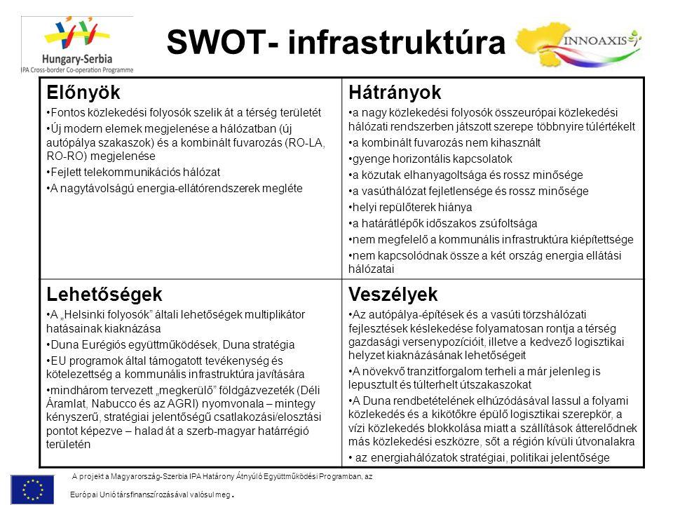 SWOT- infrastruktúra A projekt a Magyarország-Szerbia IPA Határony Átnyúló Együttműködési Programban, az Európai Unió társfinanszírozásával valósul me