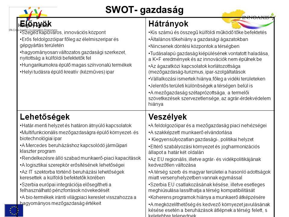 SWOT- gazdaság Előnyök Szeged kapuváros, innovációs központ Erős feldolgozóipar főleg az élelmiszeripar és gépgyártás területén hagyományosan változat
