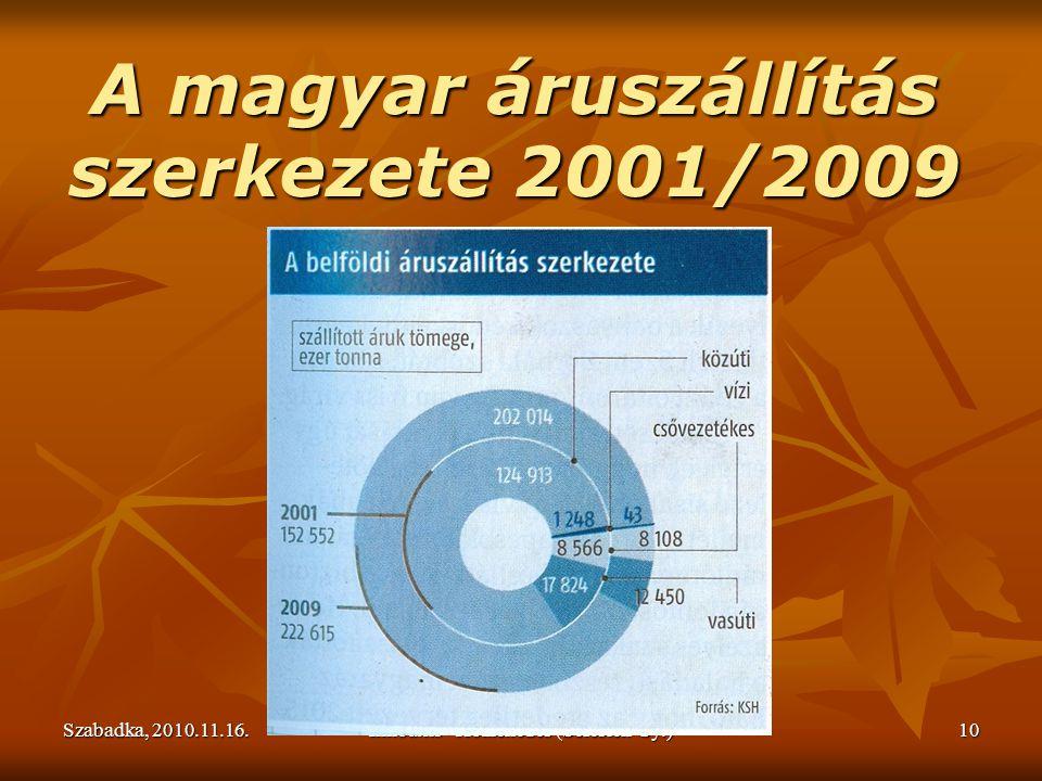 Szabadka, 2010.11.16.Innoaxis - Közlekedés (Sefcsich Gy.)10 A magyar áruszállítás szerkezete 2001/2009