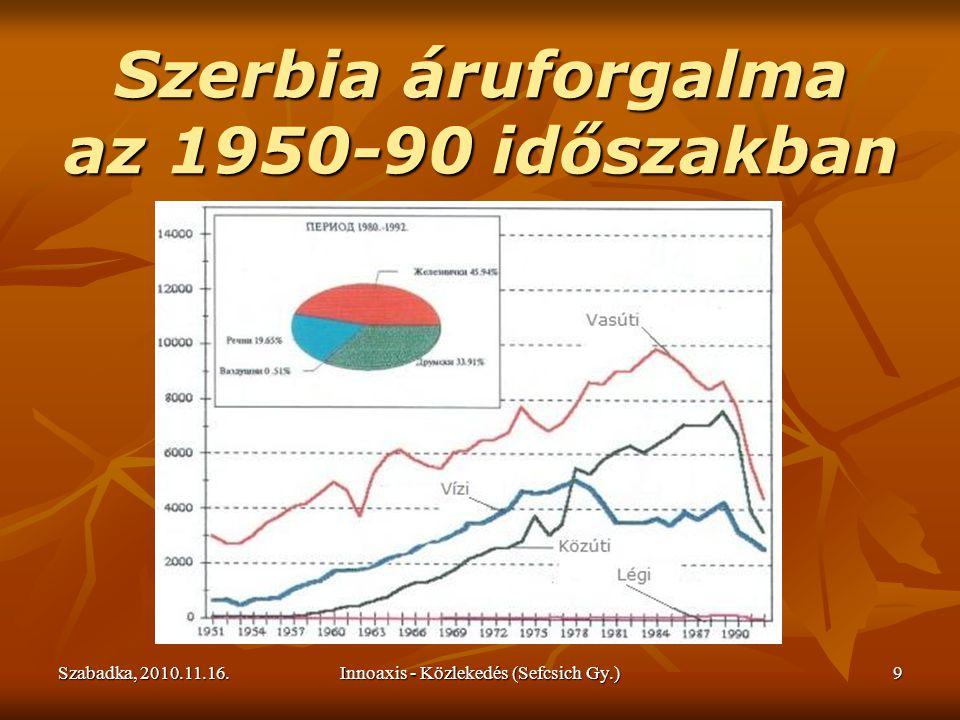 Szabadka, 2010.11.16.Innoaxis - Közlekedés (Sefcsich Gy.)9 Szerbia áruforgalma az 1950-90 időszakban