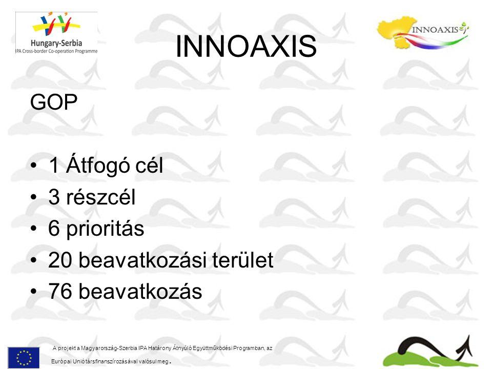INNOAXIS GOP 1 Átfogó cél 3 részcél 6 prioritás 20 beavatkozási terület 76 beavatkozás A projekt a Magyarország-Szerbia IPA Határony Átnyúló Együttműködési Programban, az Európai Unió társfinanszírozásával valósul meg.