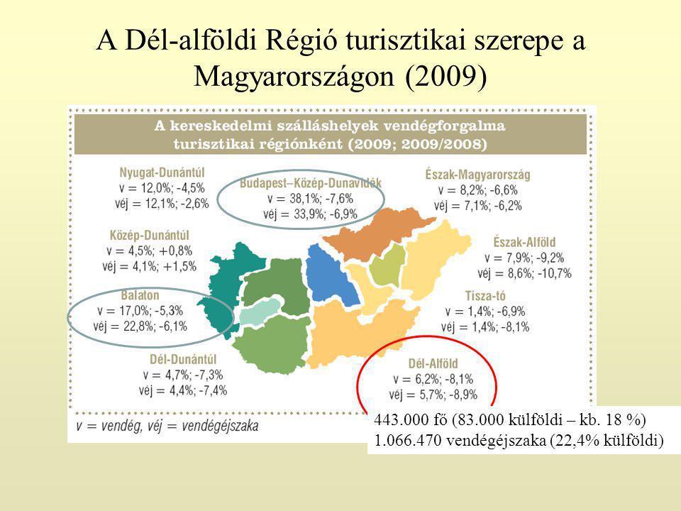 A Dél-alföldi Régió turisztikai szerepe a Magyarországon (2009) 443.000 fő (83.000 külföldi – kb.