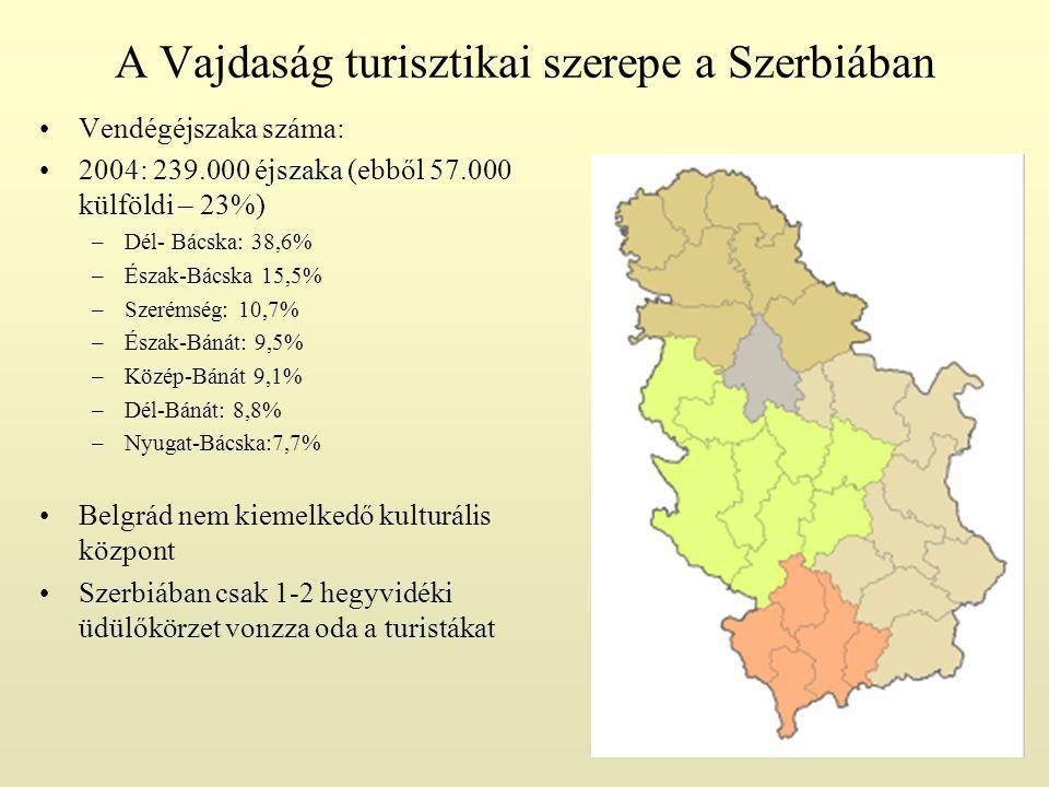 A Vajdaság turisztikai szerepe a Szerbiában Vendégéjszaka száma: 2004: 239.000 éjszaka (ebből 57.000 külföldi – 23%) –Dél- Bácska: 38,6% –Észak-Bácska 15,5% –Szerémség: 10,7% –Észak-Bánát: 9,5% –Közép-Bánát 9,1% –Dél-Bánát: 8,8% –Nyugat-Bácska:7,7% Belgrád nem kiemelkedő kulturális központ Szerbiában csak 1-2 hegyvidéki üdülőkörzet vonzza oda a turistákat