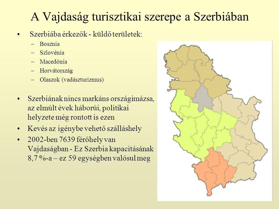 A Vajdaság turisztikai szerepe a Szerbiában Szerbiába érkezők - küldő területek: –Bosznia –Szlovénia –Macedónia –Horvátország –Olaszok (vadászturizmus) Szerbiának nincs markáns országimázsa, az elmúlt évek háborúi, politikai helyzete még rontott is ezen Kevés az igénybe vehető szálláshely 2002-ben 7639 férőhely van Vajdaságban - Ez Szerbia kapacitásának 8,7 %-a – ez 59 egységben valósul meg