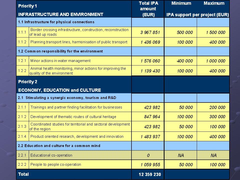 IPA - határon átnyúló együttműködések HU-SRB A második kiírásról röviden: EU támogatás 85% EU támogatás 85% Önrész 15% Önrész 15% Állami támogatás .