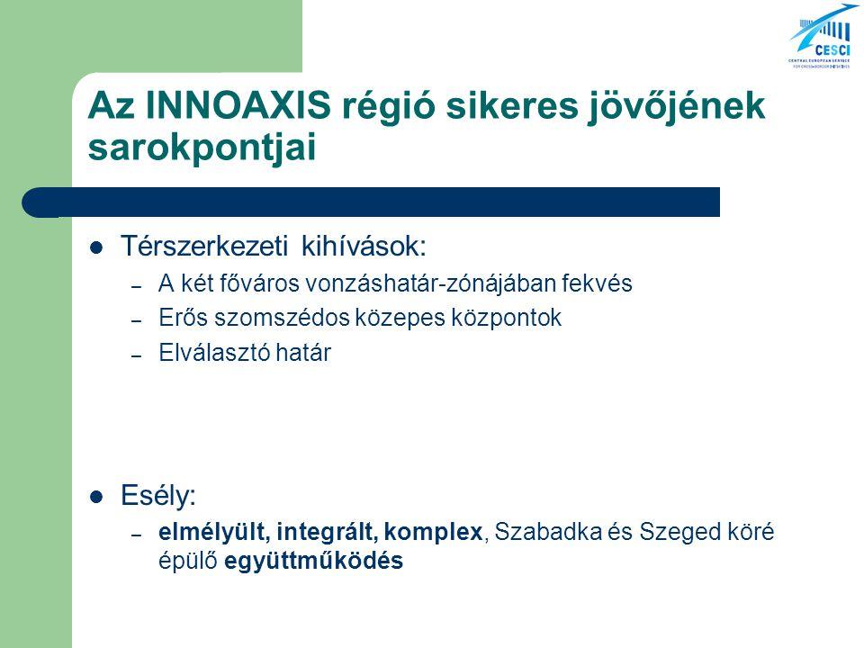 Az INNOAXIS régió sikeres jövőjének sarokpontjai Térszerkezeti kihívások: – A két főváros vonzáshatár-zónájában fekvés – Erős szomszédos közepes központok – Elválasztó határ Esély: – elmélyült, integrált, komplex, Szabadka és Szeged köré épülő együttműködés