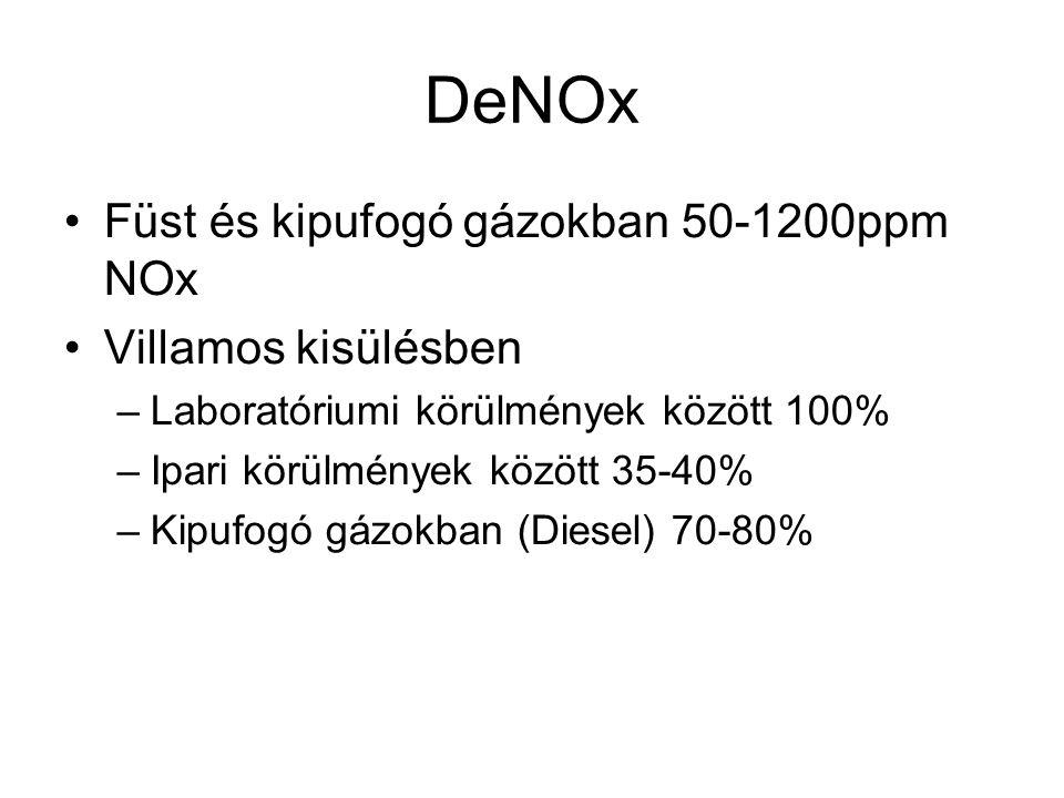 DeNOx Füst és kipufogó gázokban 50-1200ppm NOx Villamos kisülésben –Laboratóriumi körülmények között 100% –Ipari körülmények között 35-40% –Kipufogó gázokban (Diesel) 70-80%