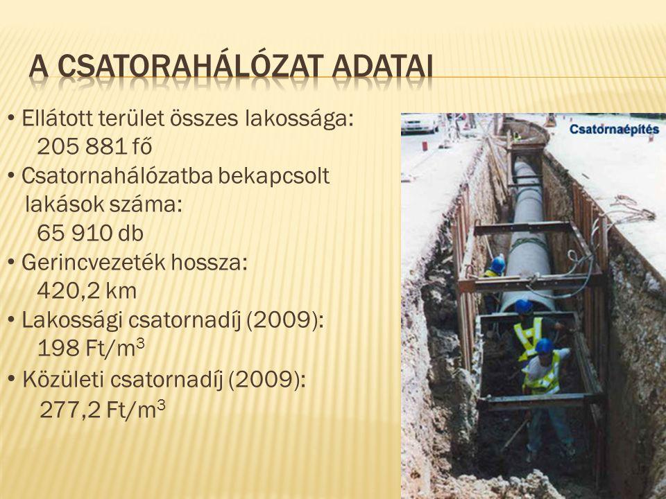 Debreceni Vízmű Rt.Szennyvíztisztító Üzem 4002 Debrecen, Vértesi út 1-3.