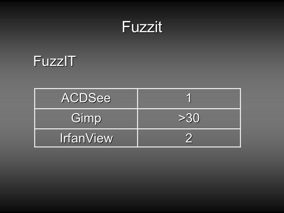 Fuzzit FuzzIT ACDSee1 Gimp>30 IrfanView2