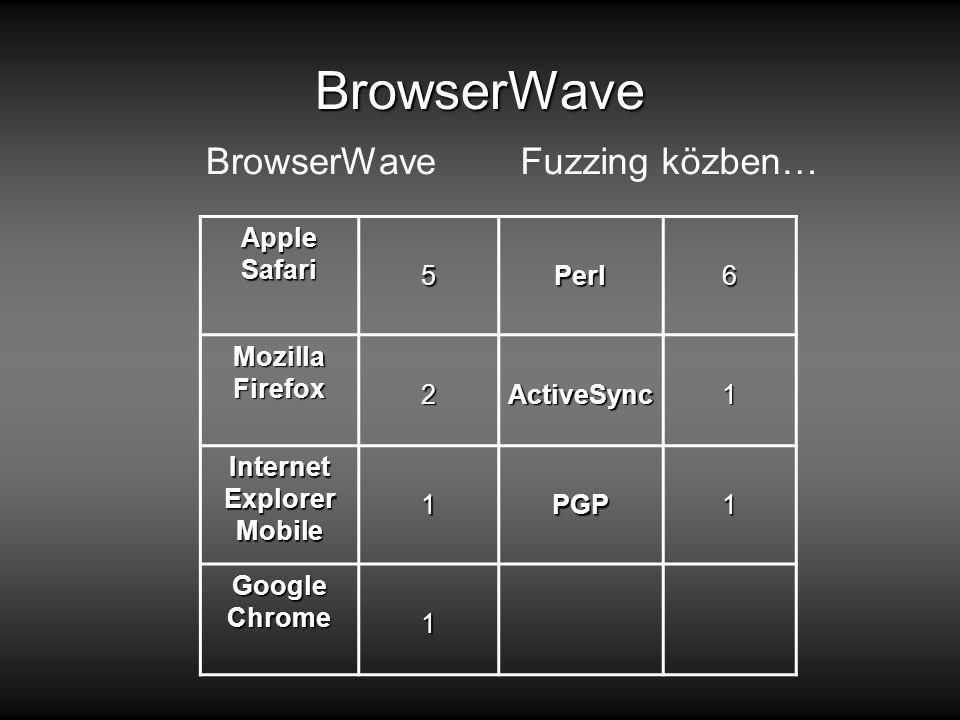 BrowserWave BrowserWaveFuzzing közben… Apple Safari 5Perl6 Mozilla Firefox 2ActiveSync1 Internet Explorer Mobile 1PGP1 Google Chrome 1