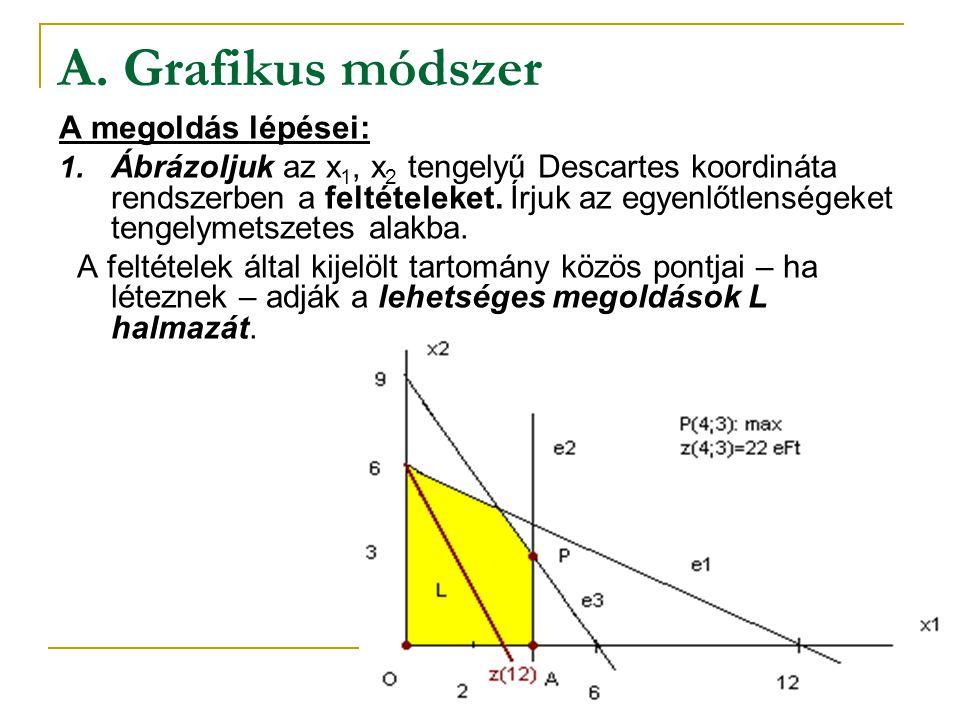A. Grafikus módszer A megoldás lépései: 1. Ábrázoljuk az x 1, x 2 tengelyű Descartes koordináta rendszerben a feltételeket. Írjuk az egyenlőtlenségeke