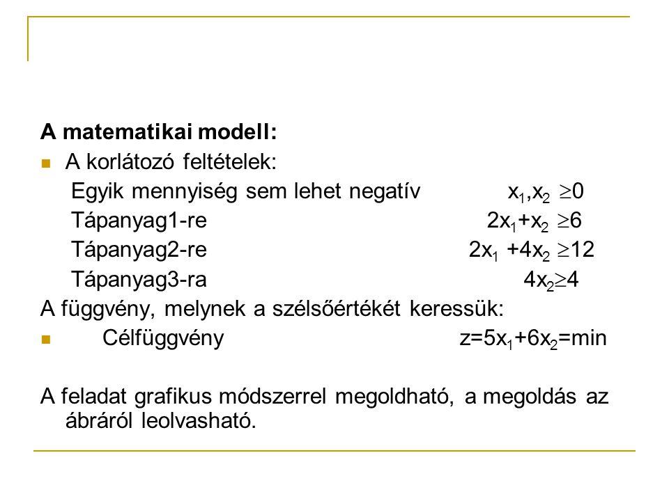 A matematikai modell: A korlátozó feltételek: Egyik mennyiség sem lehet negatív x 1,x 2  0 Tápanyag1-re 2x 1 +x 2  6 Tápanyag2-re 2x 1 +4x 2  12 Tá