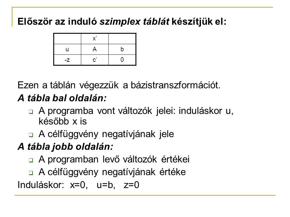 Először az induló szimplex táblát készítjük el: Ezen a táblán végezzük a bázistranszformációt. A tábla bal oldalán:  A programba vont változók jelei: