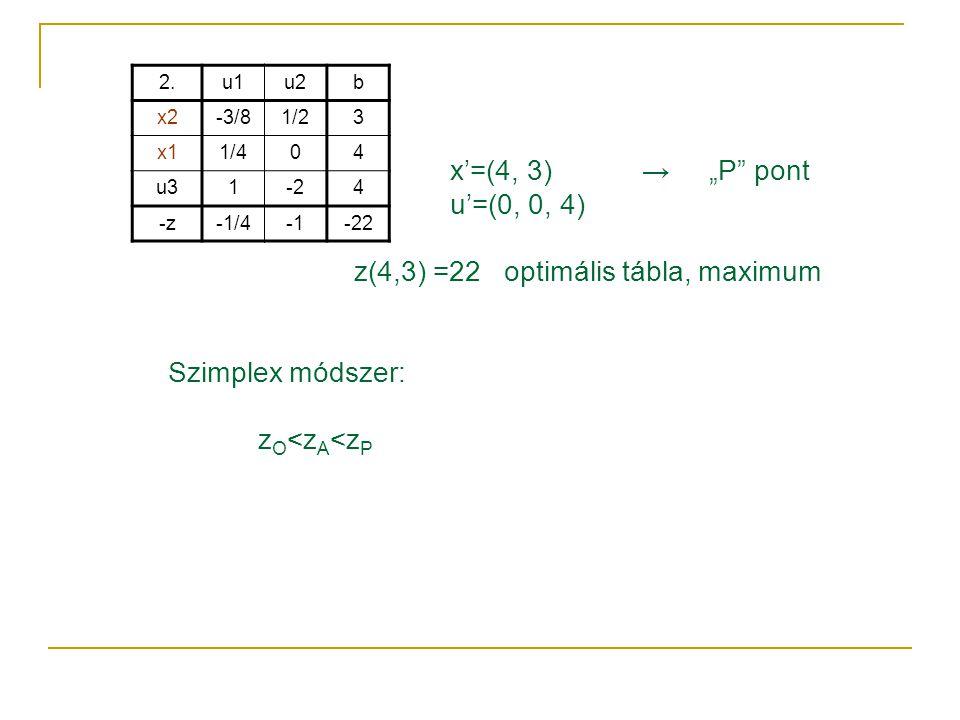 """x'=(4, 3) → """"P"""" pont u'=(0, 0, 4) z(4,3) =22 optimális tábla, maximum Szimplex módszer: z O <z A <z P 2.u1u2b x2-3/81/23 x11/404 u31-24 -z-1/4-22"""