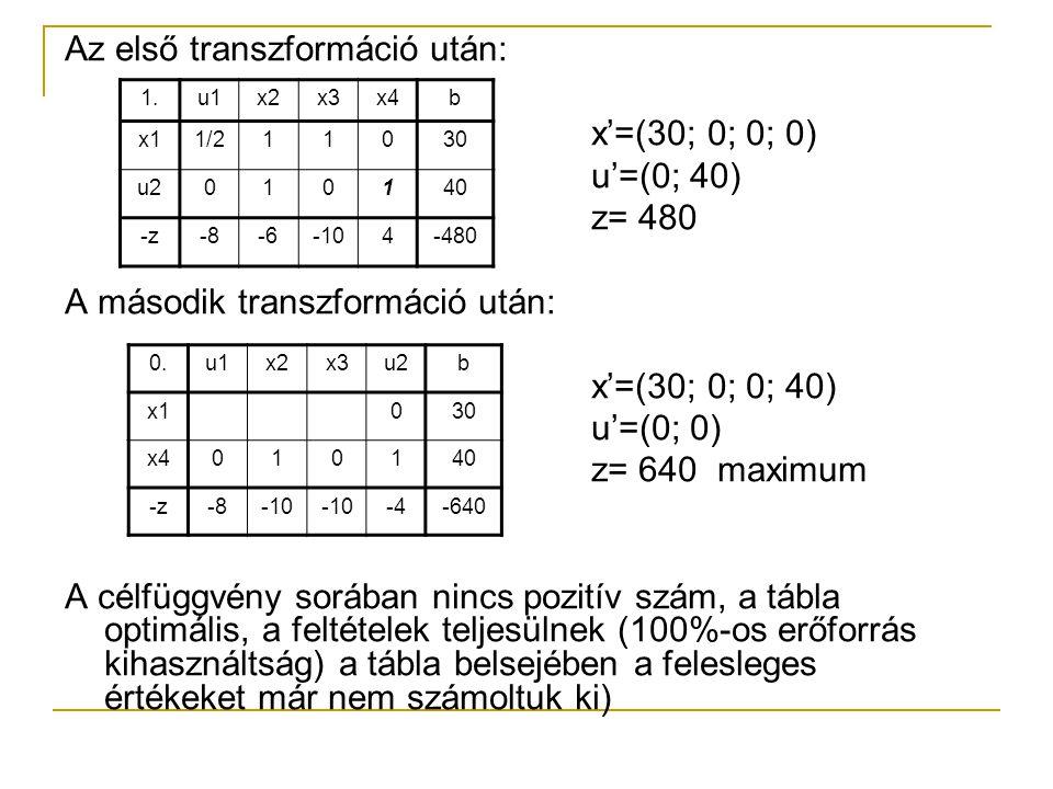 Az első transzformáció után: x'=(30; 0; 0; 0) u'=(0; 40) z= 480 A második transzformáció után: x'=(30; 0; 0; 40) u'=(0; 0) z= 640 maximum A célfüggvén