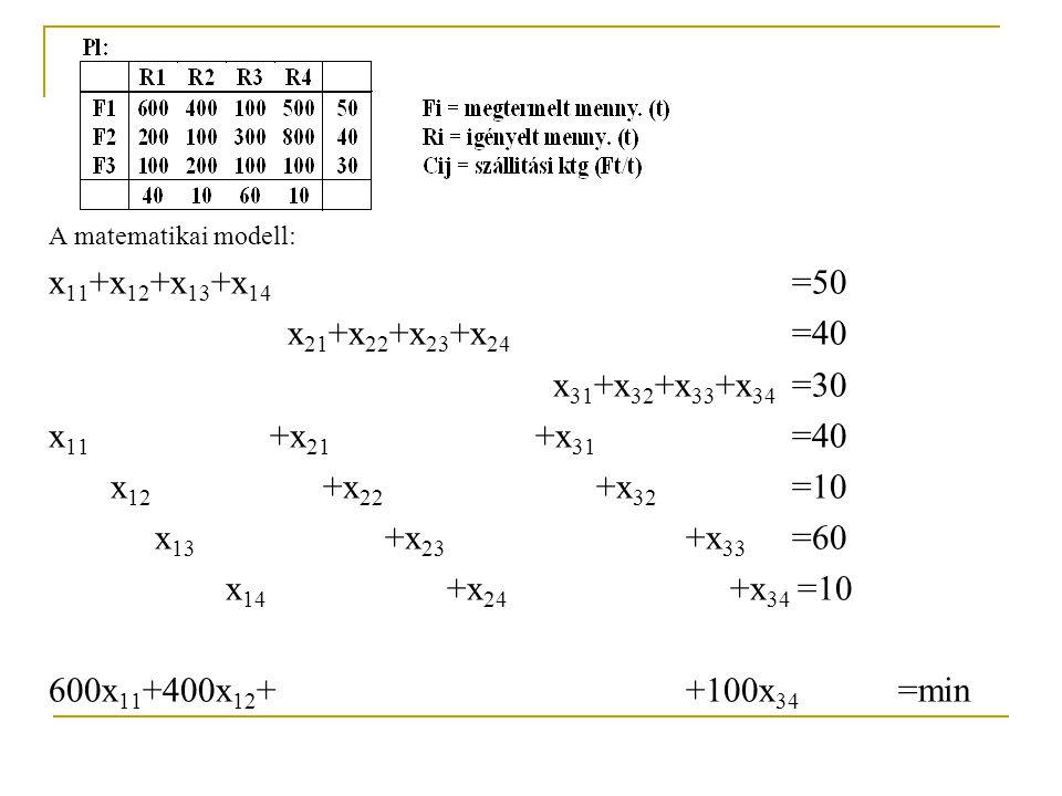 A matematikai modell: x 11 +x 12 +x 13 +x 14 =50 x 21 +x 22 +x 23 +x 24 =40 x 31 +x 32 +x 33 +x 34 =30 x 11 +x 21 +x 31 =40 x 12 +x 22 +x 32 =10 x 13