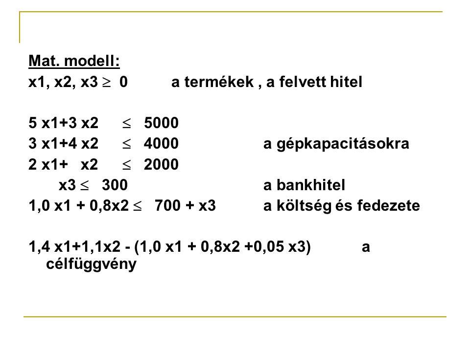 Mat. modell: x1, x2, x3  0 a termékek, a felvett hitel 5 x1+3 x2  5000 3 x1+4 x2  4000a gépkapacitásokra 2 x1+ x2  2000 x3  300a bankhitel 1,0 x1