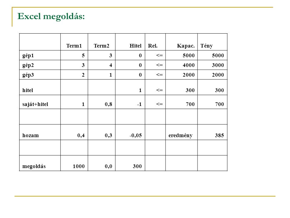 Excel megoldás: Term1Term2 HitelRel. Kapac.Tény gép1530<=5000 gép2340<=40003000 gép3210<=2000 hitel1<=300 saját+hitel10,8<=700 hozam0,40,3-0,05eredmén