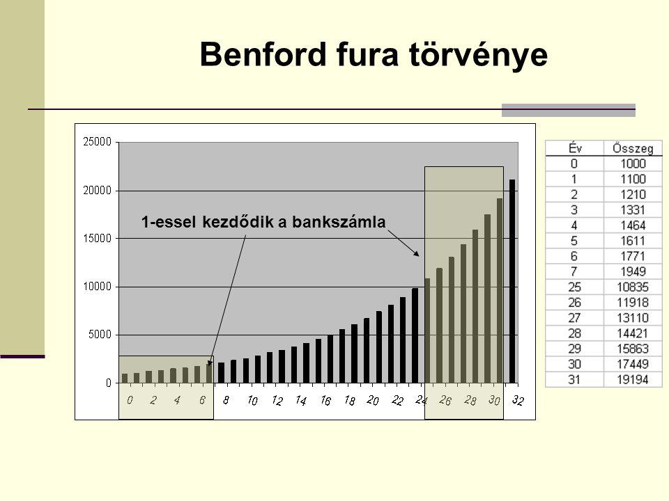 1-essel kezdődik a bankszámla Benford fura törvénye