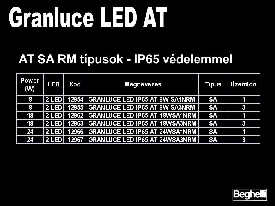 AT SA RM típusok - IP65 védelemmel
