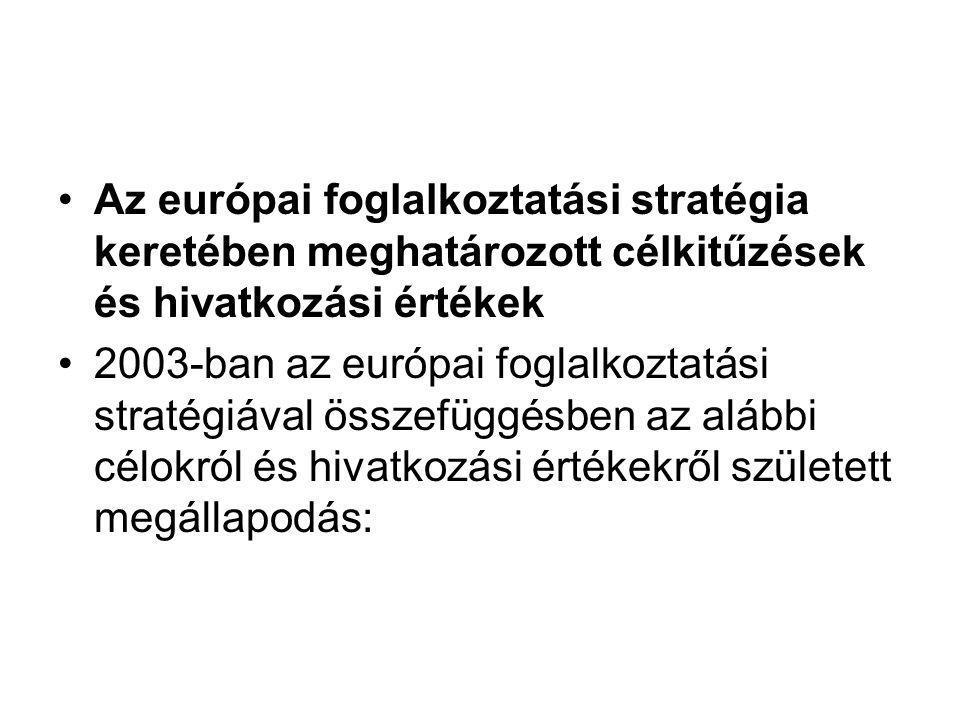 Az európai foglalkoztatási stratégia keretében meghatározott célkitűzések és hivatkozási értékek 2003-ban az európai foglalkoztatási stratégiával összefüggésben az alábbi célokról és hivatkozási értékekről született megállapodás: